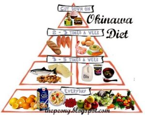 pyramid_okinawa_diet_foods_program