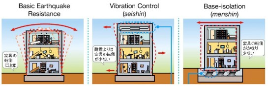 Earthquake-Resistant-Construction-Methods-Japan